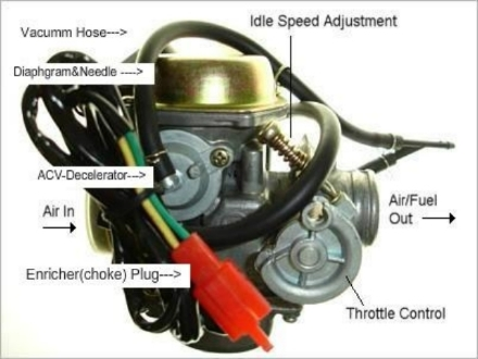 taotao 50cc new carburetor has no accelerator pump. Black Bedroom Furniture Sets. Home Design Ideas
